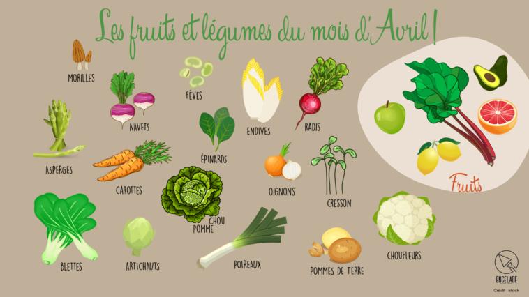 calendrier fruits et légumes avril