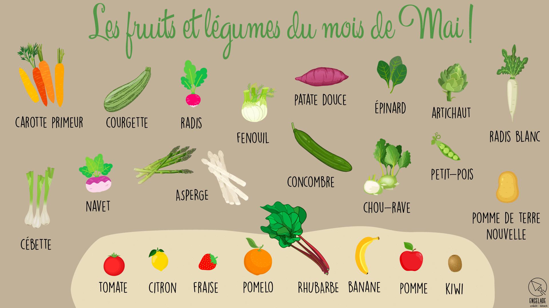 Les fruits et légumes du mois de Mai ! - La Recette