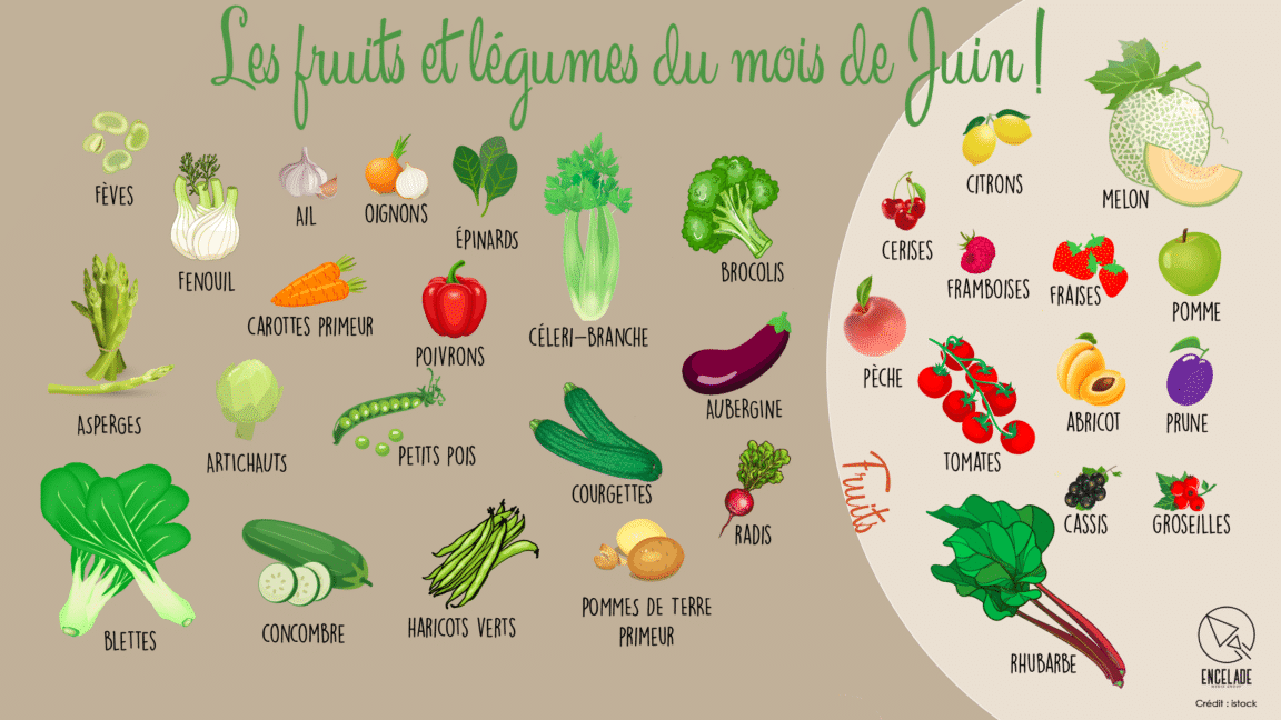 Les Fruits Et Légumes Du Mois De Juin La Recette
