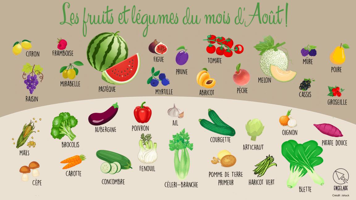 Fruits et légumes Août