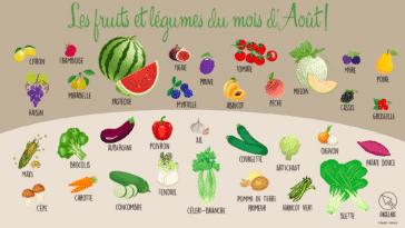 Calendrier Des Legumes.Les Fruits Et Legumes Du Mois De Juillet La Recette