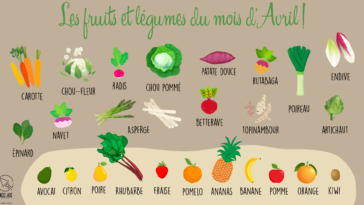 fruits et légumes avril