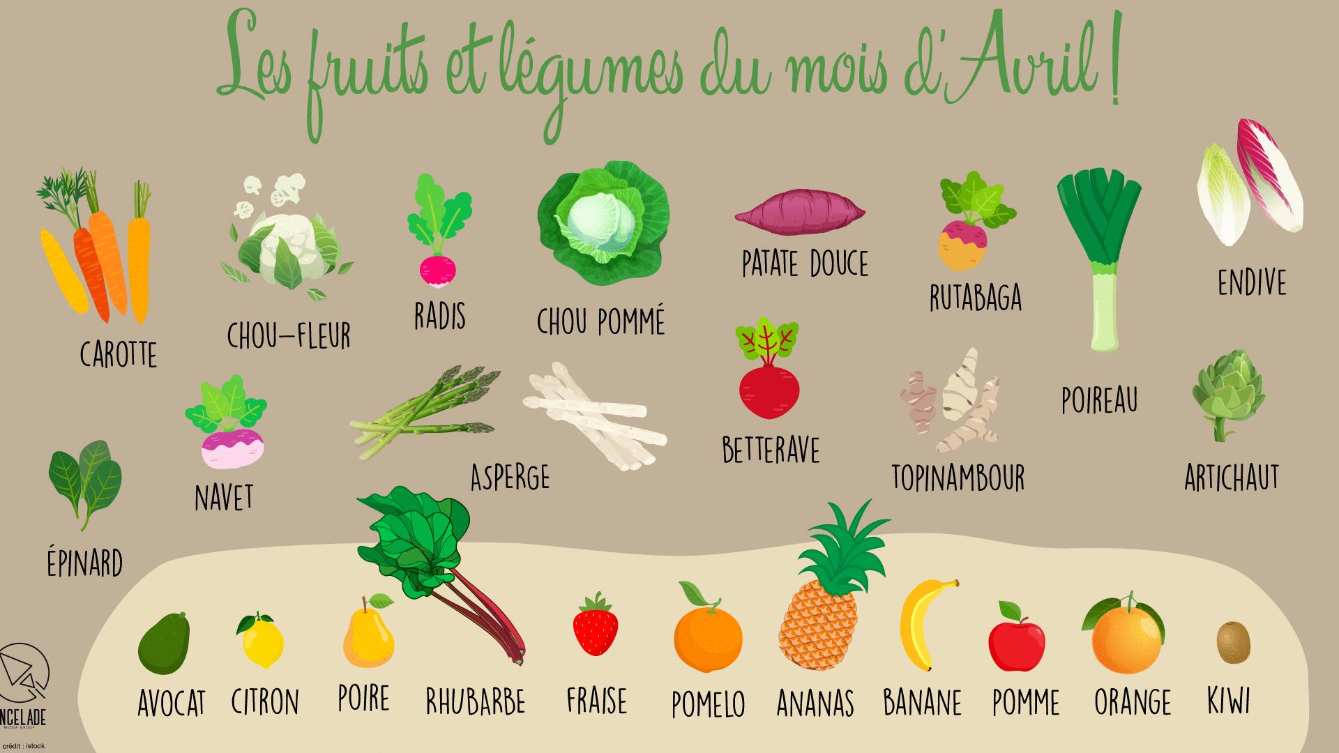 fruits et légumes avril