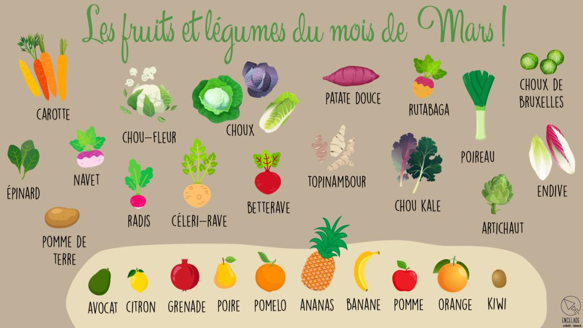fruits et légumes mois mars